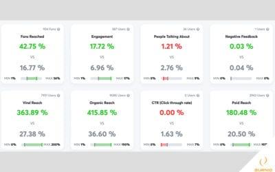 Agorapulse: Gratis social media tools
